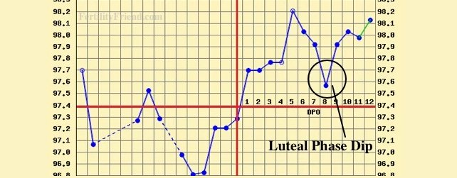 luteal phase dip