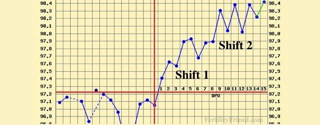 triphasic chart