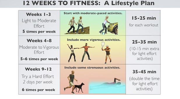 moderate exercises for fertility