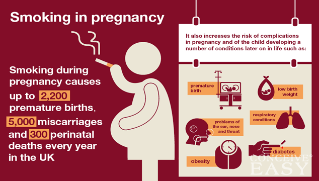 Pregnancy Problems Caused by Smoking