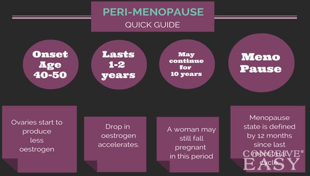Pregnancy Risk During Perimenopause
