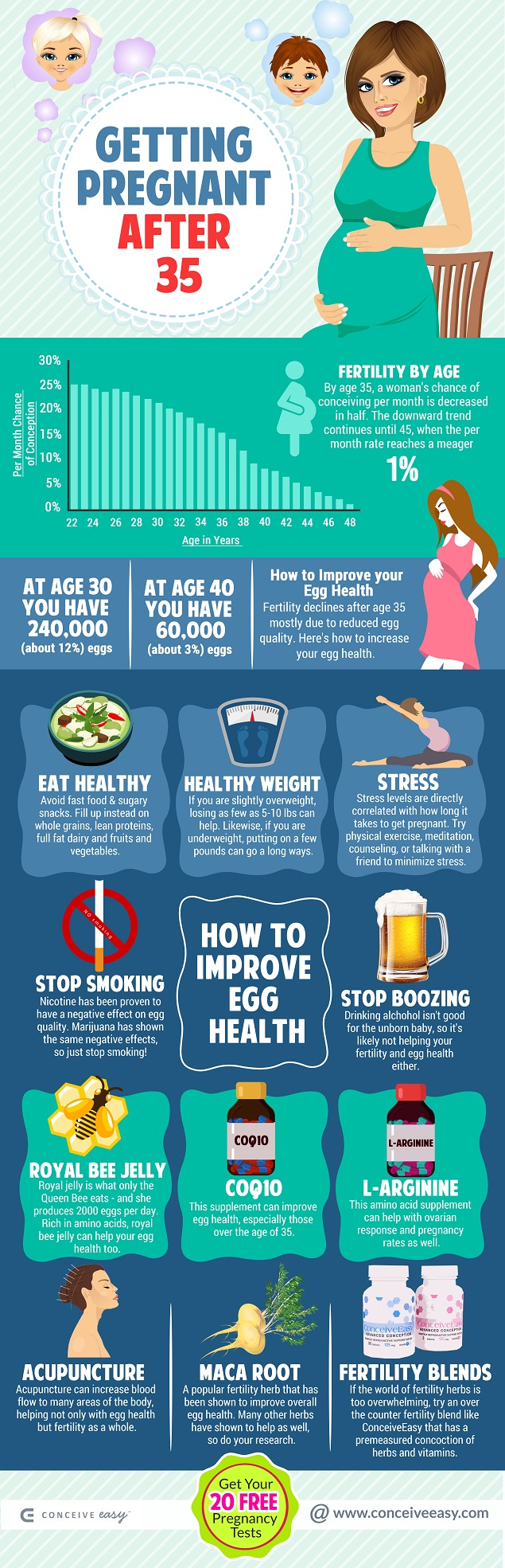 Getting Pregnant After 35 Infographic