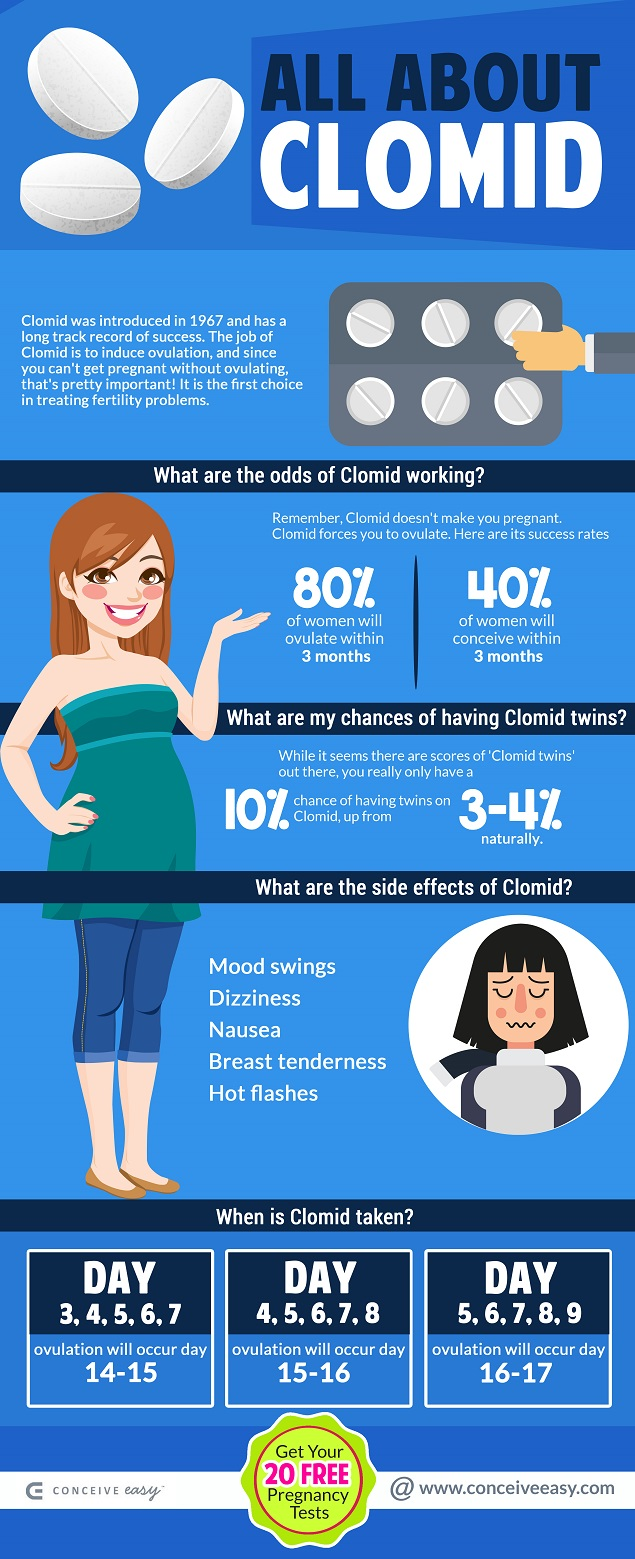 All About Clomid Infographic