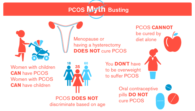 myths about PCOS
