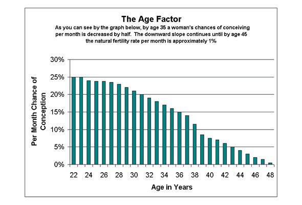 woman's decline in fertility based on age