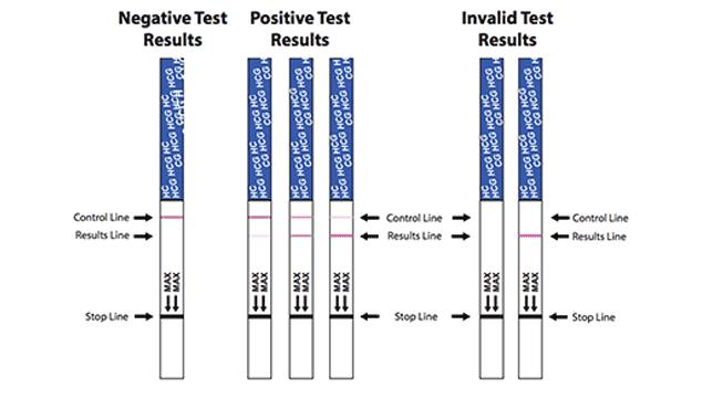 Test strip pregnancy vs midstream tests