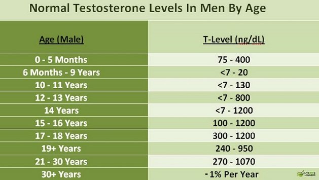 testosterone levels in men by age