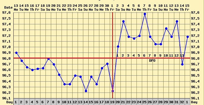 Tracking ovulation using BBT thermometer chart
