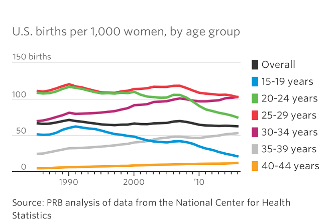 Drop in fertility and birth in US