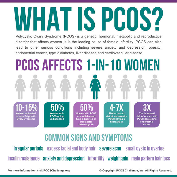 PCOS is among the many factors that affect a woman's fertility