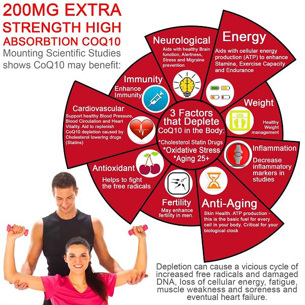 CoQ10 fertility benefits