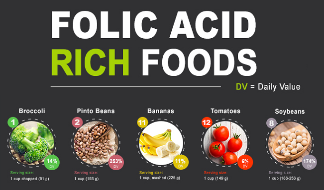 how to avoid folic acid in foods