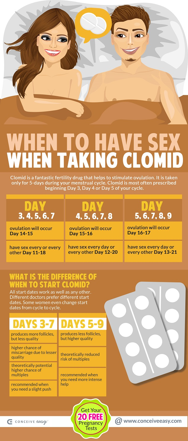 When to have sex after taking clomid
