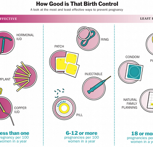the need for birth control education in schools Sex education refers to formal programs of instruction on a wide range of sexually transmitted infections (stis) and how to avoid them, and birth control class, health class, home economics class, or physical education class some schools offer no sex education.