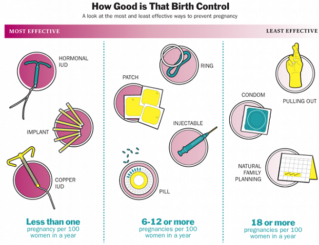 Different types of birth control