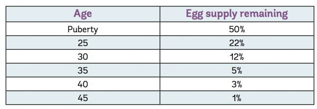 Woman's egg percentage as she age