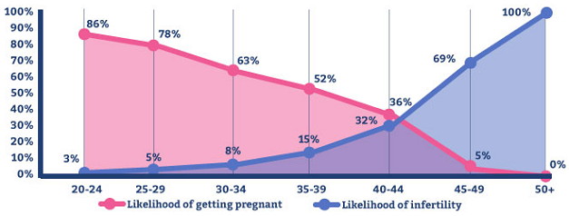 age and fertility in women