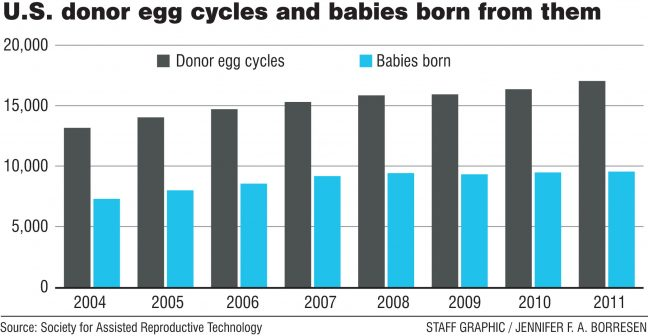 Egg Donation success rates
