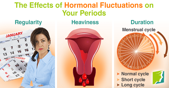 Hormonal Fluctuations