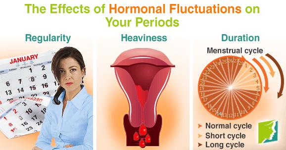 Hormonal Fluctuations