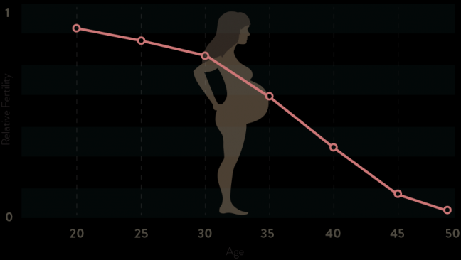 age and fertility
