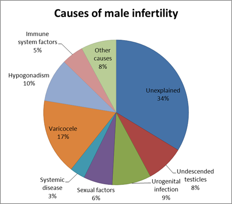 infertility causes