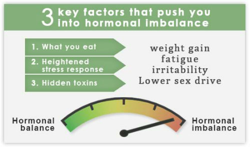 hormonal imbalance - how to get pregnant with hypothyroidism