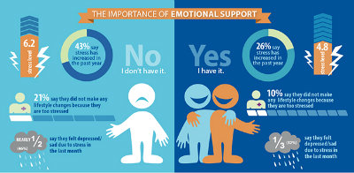 importance of emotional support when stressed