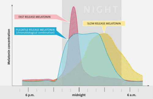 melatonin levels