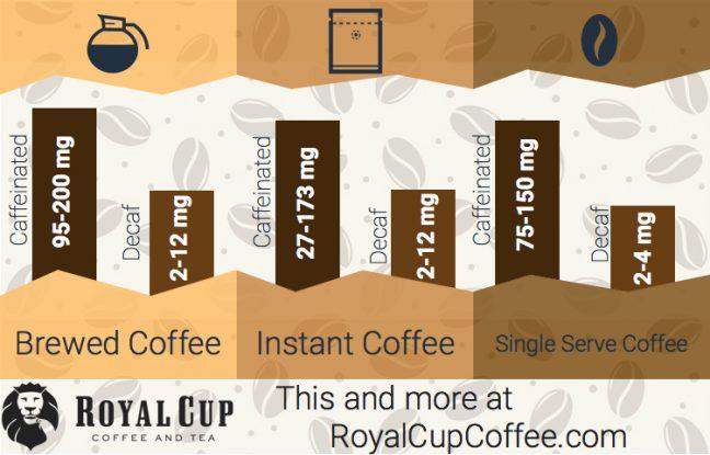 caffeine in coffee