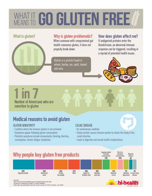 Gluten-free information