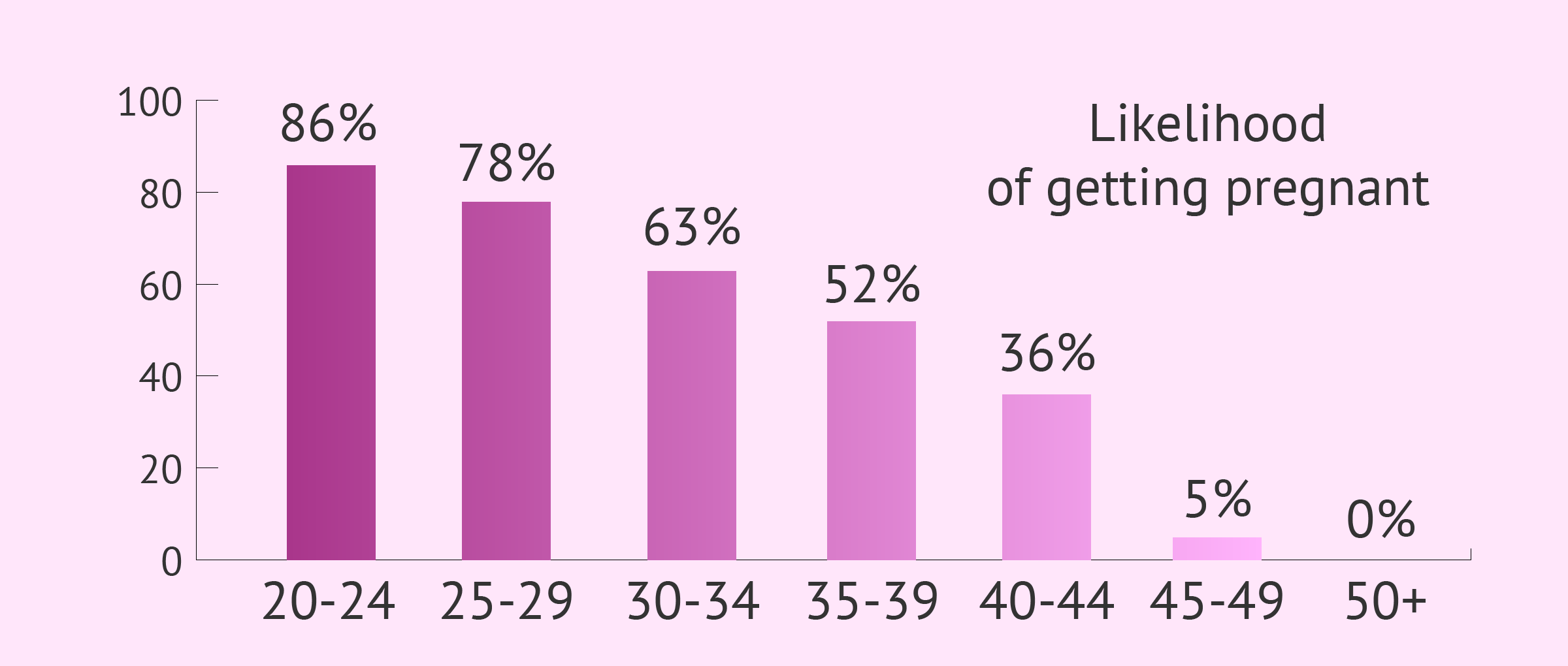 Chances of getting pregnant at 35